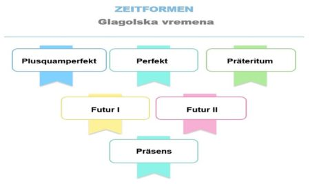 Glagolska vremena u njemačkom jeziku